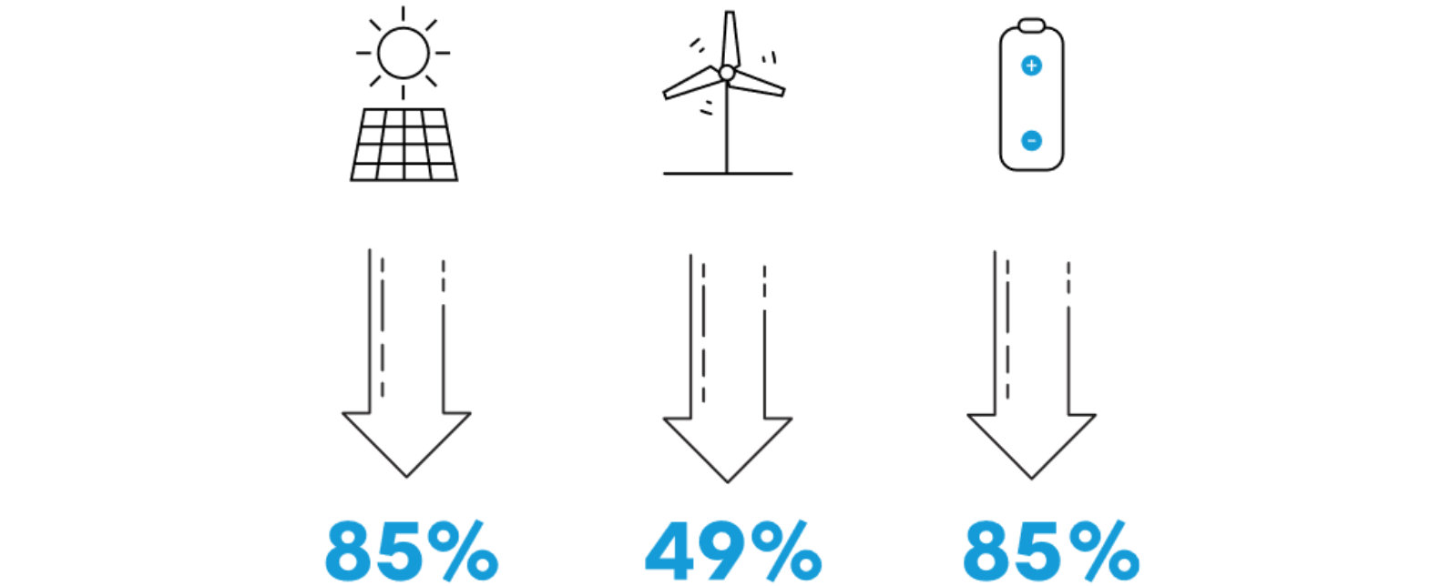 Power percentages
